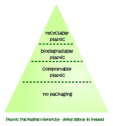 Plastic Packaging Hierarchy