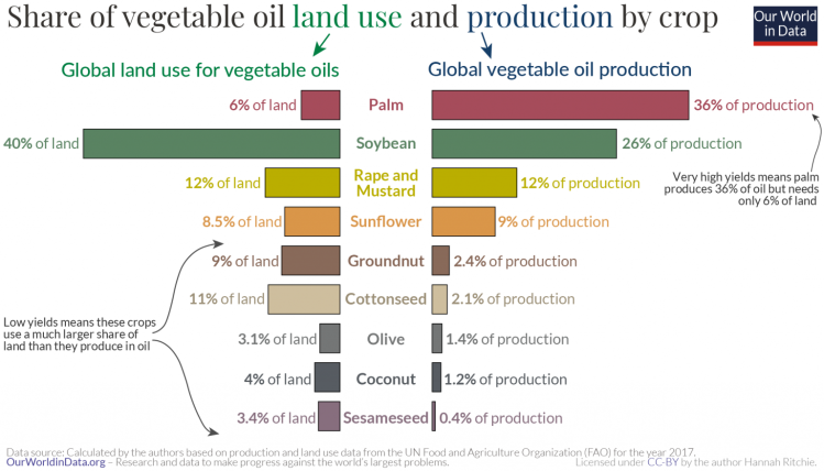 land use by oil type